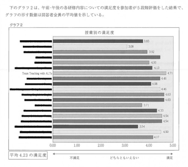 2012 Eiken Survey Results